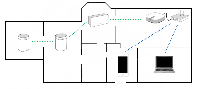 choosing between a standard and boost setup sonos built in ceiling speakers at Sonos Wiring Diagram