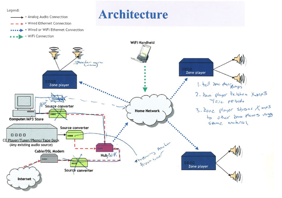 architecture?version=1497996482000 a history of innovation sonos sonos wiring diagram at readyjetset.co
